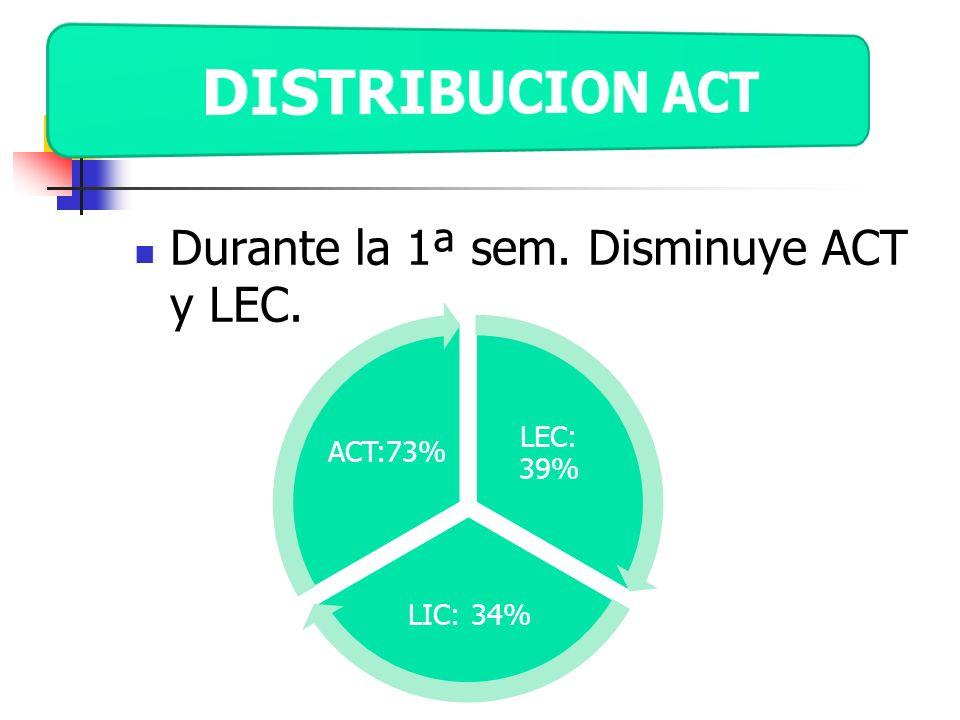 Durante la 1ª sem. Disminuye ACT y LEC. LEC: 39% LIC: 34% ACT:73%