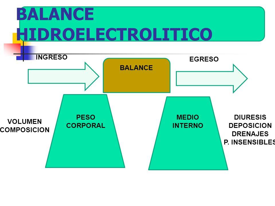BALANCE HIDROELECTROLITICO VOLUMEN COMPOSICION PESO CORPORAL MEDIO INTERNO BALANCE INGRESO EGRESO DIURESIS DEPOSICION DRENAJES P. INSENSIBLES