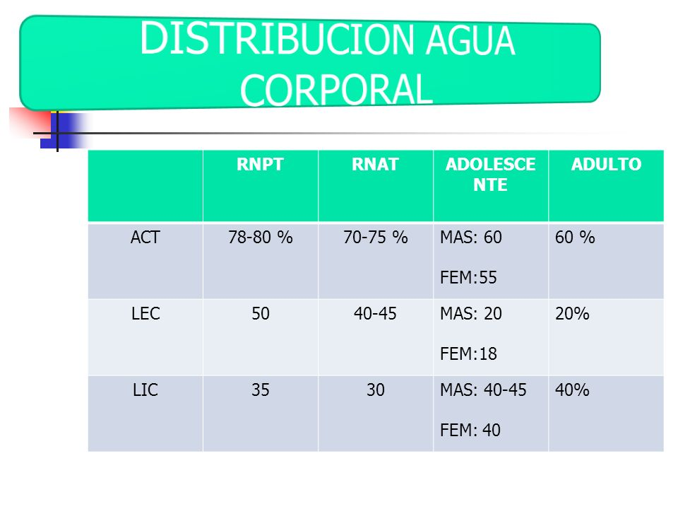 RNPTRNATADOLESCE NTE ADULTO ACT78-80 %70-75 %MAS: 60 FEM:55 60 % LEC5040-45MAS: 20 FEM:18 20% LIC3530MAS: 40-45 FEM: 40 40%