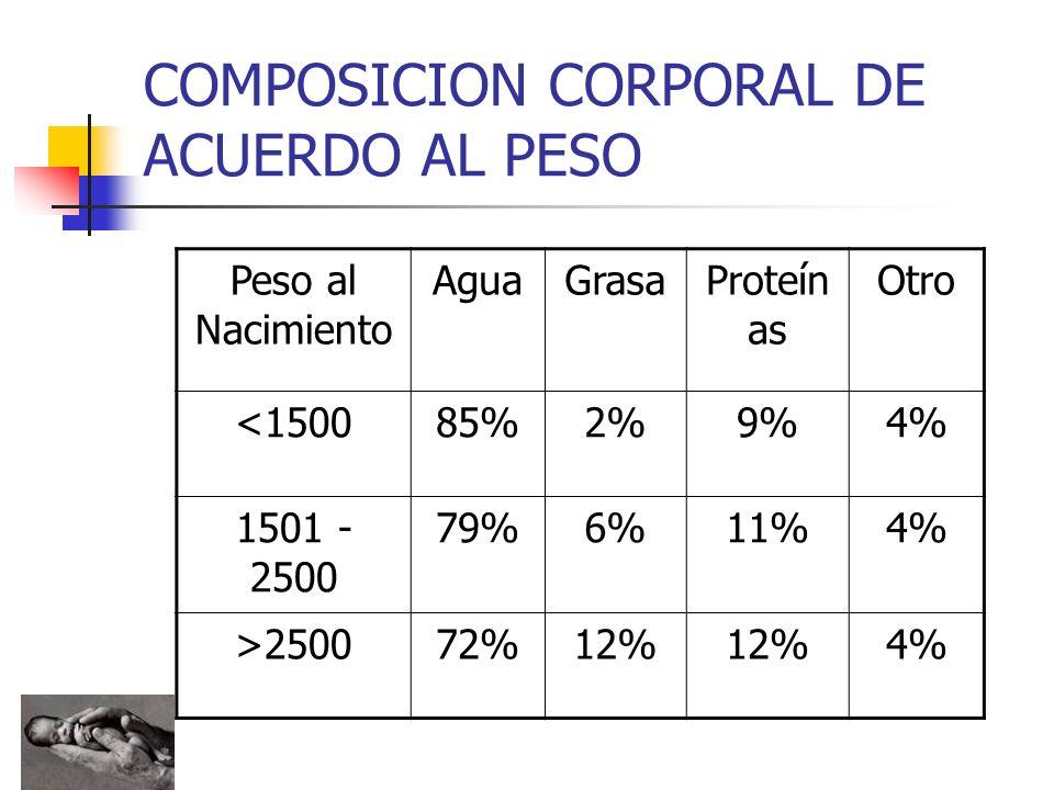COMPOSICION CORPORAL DE ACUERDO AL PESO Peso al Nacimiento AguaGrasaProteín as Otro <150085%2%9%4% 1501 - 2500 79%6%11%4% >250072%12% 4%