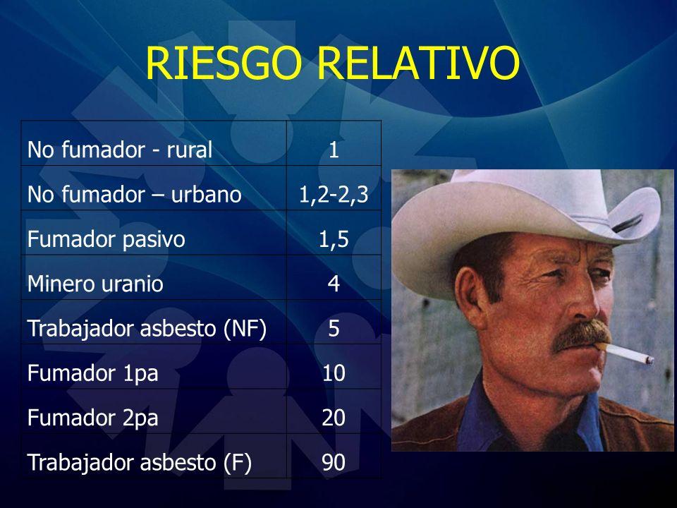 RIESGO RELATIVO No fumador - rural1 No fumador – urbano1,2-2,3 Fumador pasivo1,5 Minero uranio4 Trabajador asbesto (NF)5 Fumador 1pa10 Fumador 2pa20 T