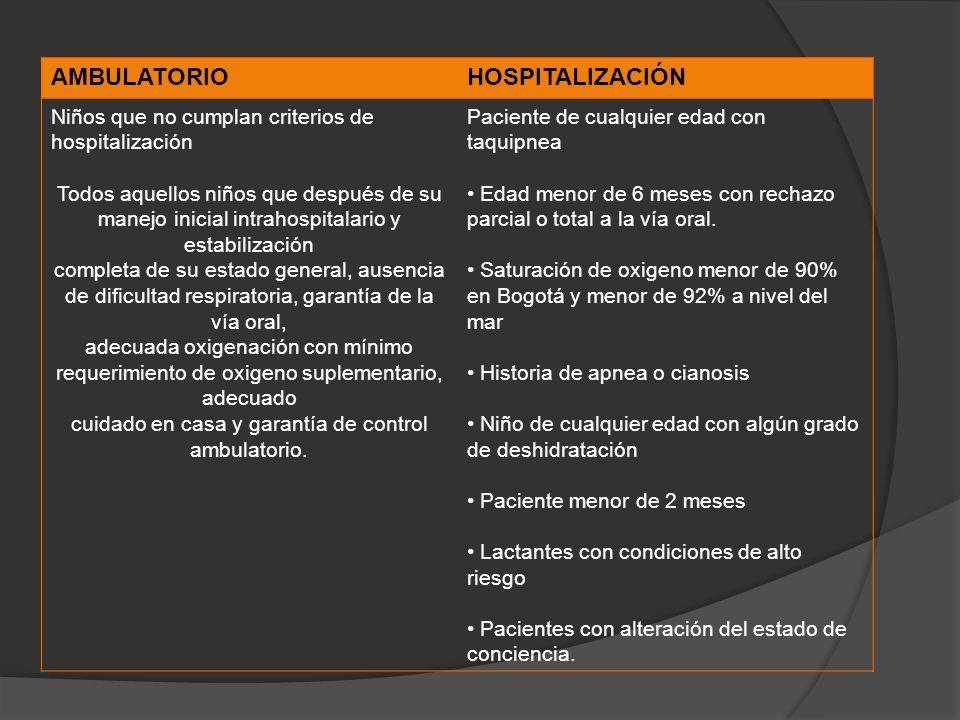 AMBULATORIOHOSPITALIZACIÓN Niños que no cumplan criterios de hospitalización Todos aquellos niños que después de su manejo inicial intrahospitalario y