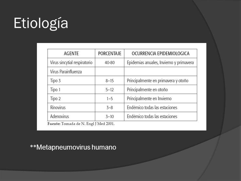 Etiología VSR Virus RNA de cadena sencilla, Familia Paramixoviridae Transmisión: Partículas de saliva contaminada y fómites Contagio intrafamiliarM guarderías y hospitalario Período de incubación: 2-8 días (promedio 5 días)