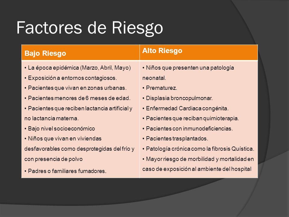 Factores de Riesgo Bajo Riesgo Alto Riesgo La época epidémica (Marzo, Abril, Mayo) Exposición a entornos contagiosos. Pacientes que vivan en zonas urb