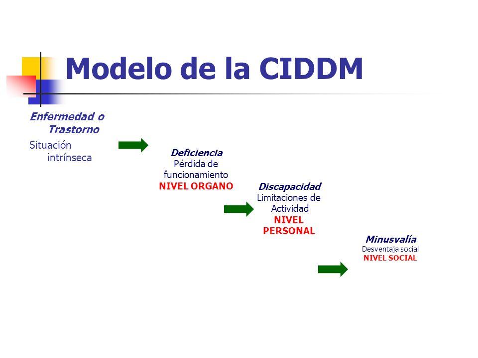 Modelo de la CIDDM Enfermedad o Trastorno Situación intrínseca Deficiencia Pérdida de funcionamiento NIVEL ORGANO Discapacidad Limitaciones de Activid