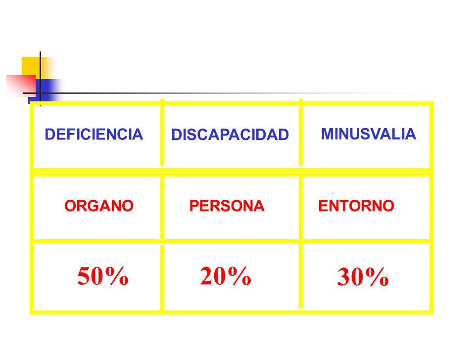 DEFICIENCIA MINUSVALIA ORGANO DISCAPACIDAD PERSONAENTORNO 50%20% 30%