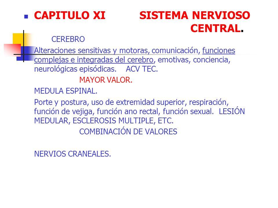 CAPITULO XI SISTEMA NERVIOSO CENTRAL. CEREBRO Alteraciones sensitivas y motoras, comunicación, funciones complejas e integradas del cerebro, emotivas,