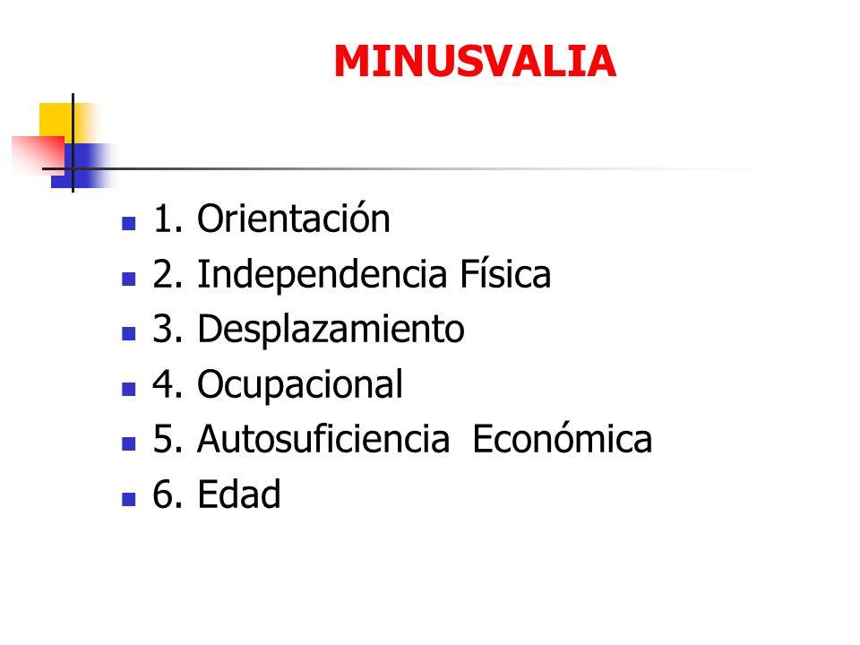 1. Orientación 2. Independencia Física 3. Desplazamiento 4. Ocupacional 5. Autosuficiencia Económica 6. Edad