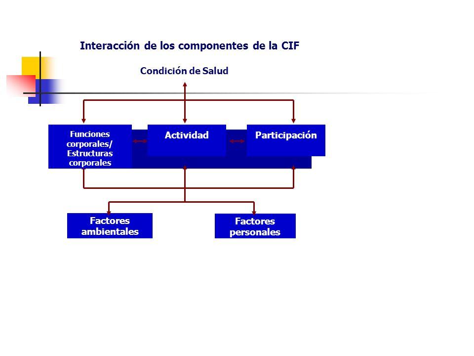 Condición de Salud Factores ambientales Factores personales Funcionamiento Funciones corporales/ Estructuras corporales ActividadParticipación Interac