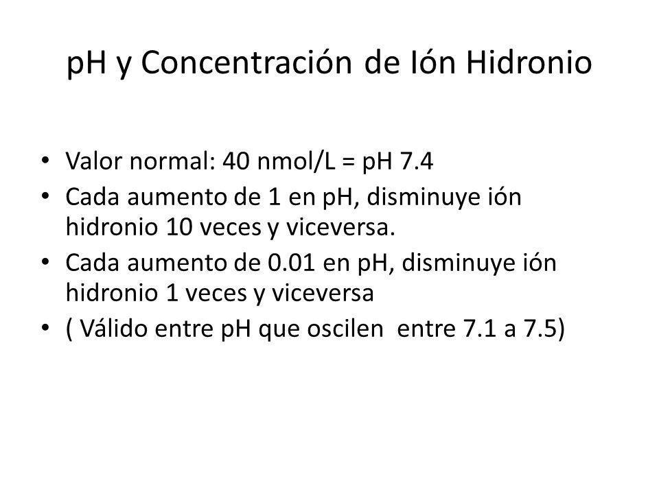 pH y Concentración de Ión Hidronio Valor normal: 40 nmol/L = pH 7.4 Cada aumento de 1 en pH, disminuye ión hidronio 10 veces y viceversa. Cada aumento