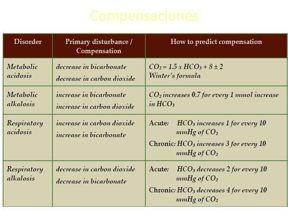 Hiato Osmolar Osmolaridad Calculada = (2 x Na) + (BUN / 2.8) + (Glucosa / 18) Hiato Osmolar = Osmolaridad Medida - Osmolaridad Calculada.