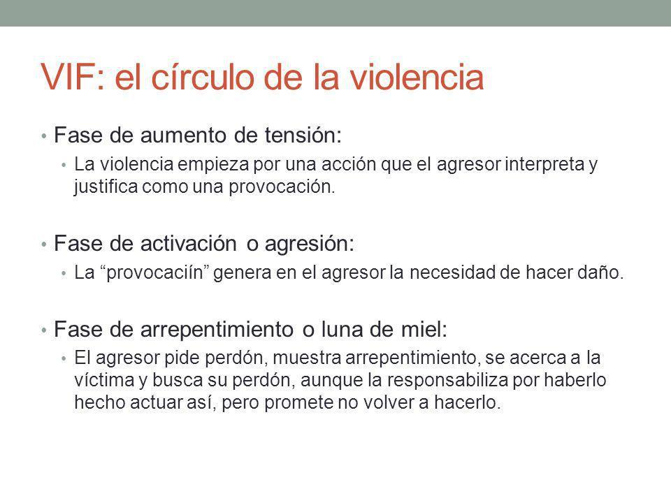 VIF: el círculo de la violencia Fase de aumento de tensión: La violencia empieza por una acción que el agresor interpreta y justifica como una provoca