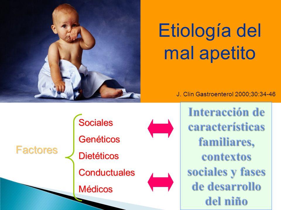 J. Clin Gastroenterol 2000;30:34-46 Etiología del mal apetito Factores SocialesGenéticosDietéticosConductualesMédicos