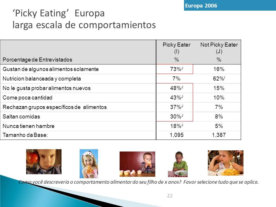 22 Picky Eater (I) Not Picky Eater (J) Porcentage de Entrevistados% Gustan de algunos alimentos solamente73% J 16% Nutricion balanceada y completa7%62