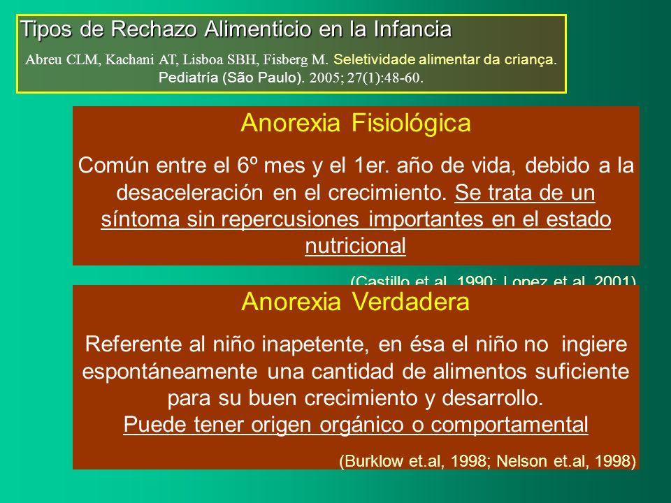 Tipos de Rechazo Alimenticio en la Infancia Abreu CLM, Kachani AT, Lisboa SBH, Fisberg M. Seletividade alimentar da criança. Pediatría (São Paulo). 20