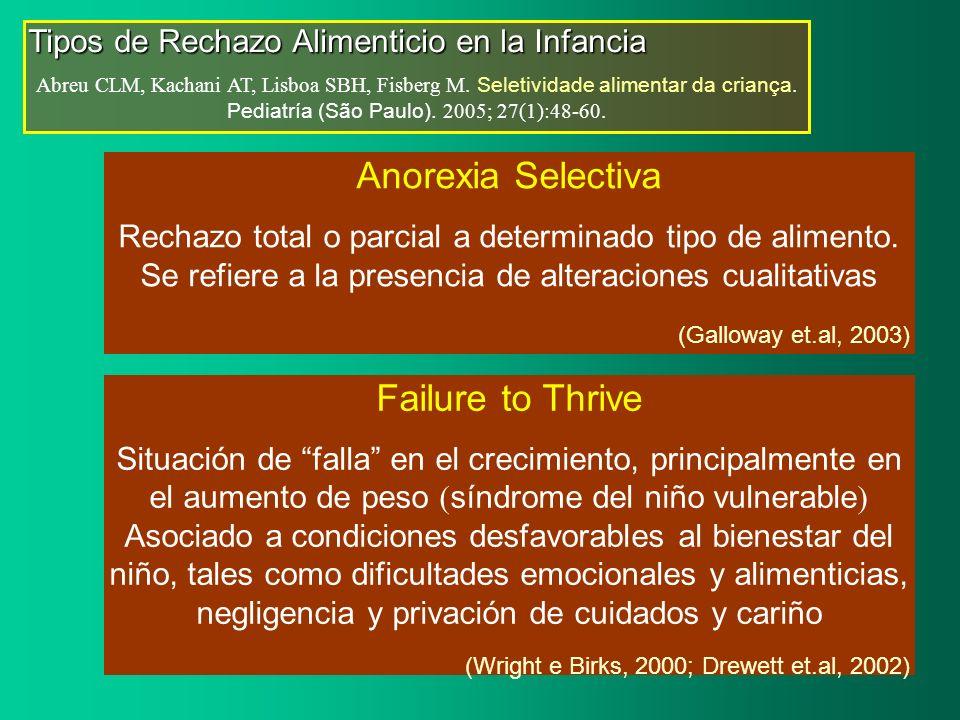 Anorexia Selectiva Rechazo total o parcial a determinado tipo de alimento. Se refiere a la presencia de alteraciones cualitativas (Galloway et.al, 200