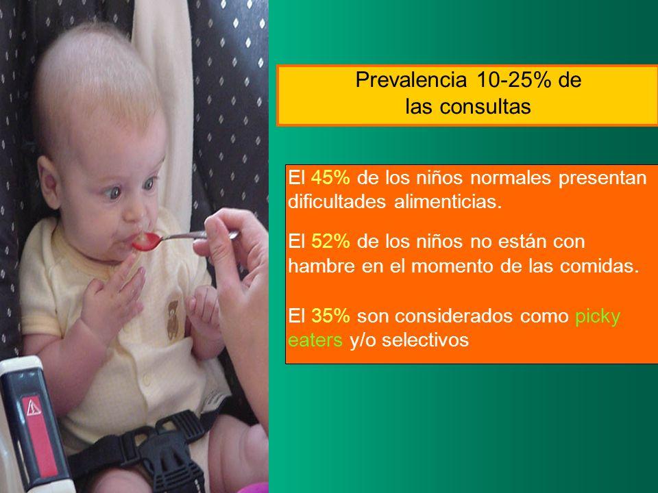Prevalencia 10-25% de las consultas El 45% de los niños normales presentan dificultades alimenticias. El 52% de los niños no están con hambre en el mo