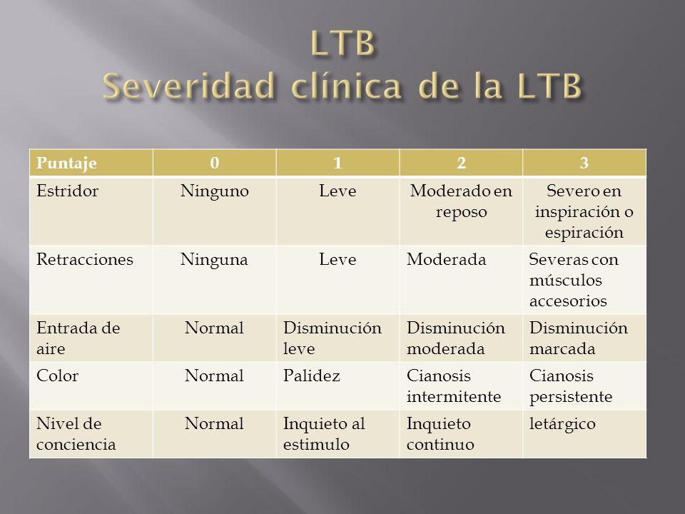 Casos leves (Puntaje de 1 – 5) Observación, menos del 10% se hospitalizan y menos del 20% requieren manejo en la UCI.