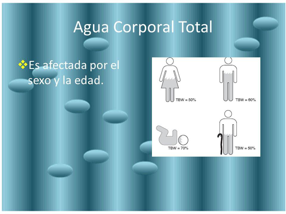 Requerimientos de H2O en niño enfermo Perdidas de Agua mL/Kg/24 hrs Insensibles Piel Pulmón 7 5 Sensibles Heces Orina 10 25 Total 50 Arch Dis Child 2004:89; 411-414