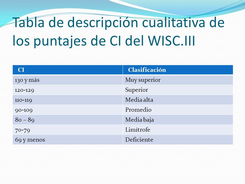Tabla de descripción cualitativa de los puntajes de CI del WISC.III CI Clasificación 130 y másMuy superior 120-129Superior 110-119Media alta 90-109Pro