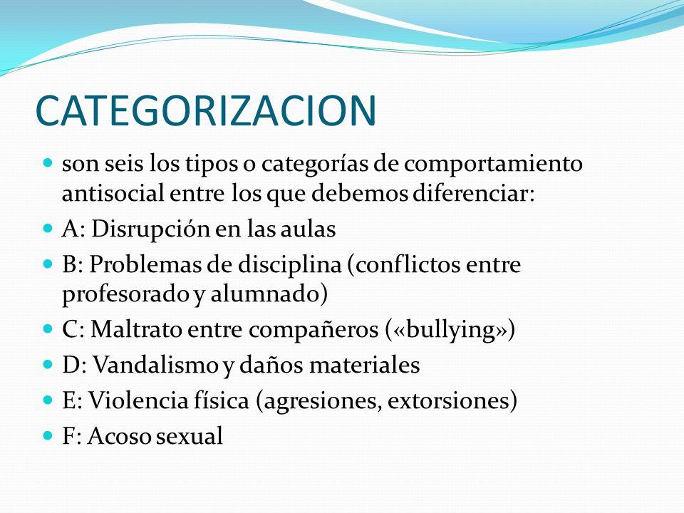 CATEGORIZACION son seis los tipos o categorías de comportamiento antisocial entre los que debemos diferenciar: A: Disrupción en las aulas B: Problemas