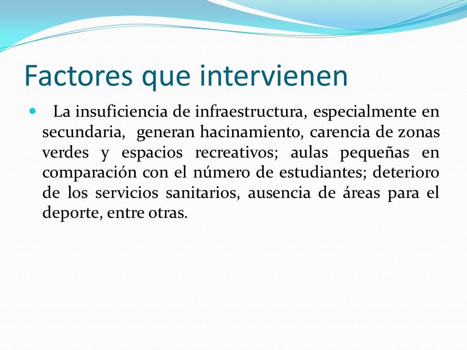 Factores que intervienen La insuficiencia de infraestructura, especialmente en secundaria, generan hacinamiento, carencia de zonas verdes y espacios r