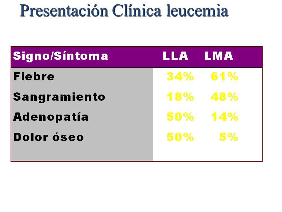 Presentación Clínica leucemia