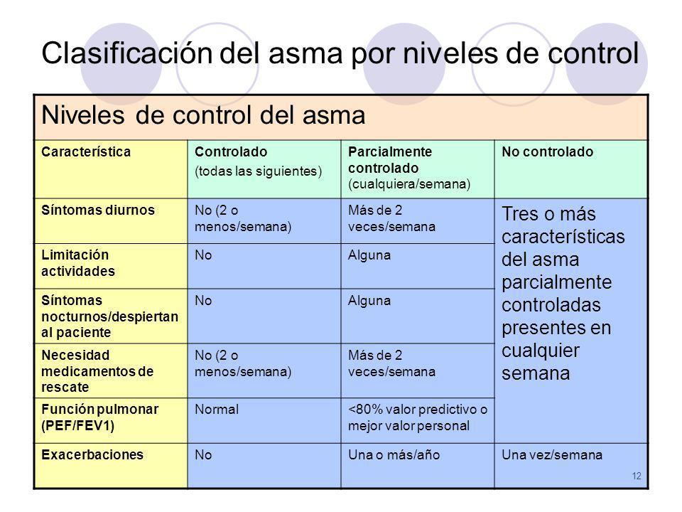 12 Clasificación del asma por niveles de control Niveles de control del asma CaracterísticaControlado (todas las siguientes) Parcialmente controlado (
