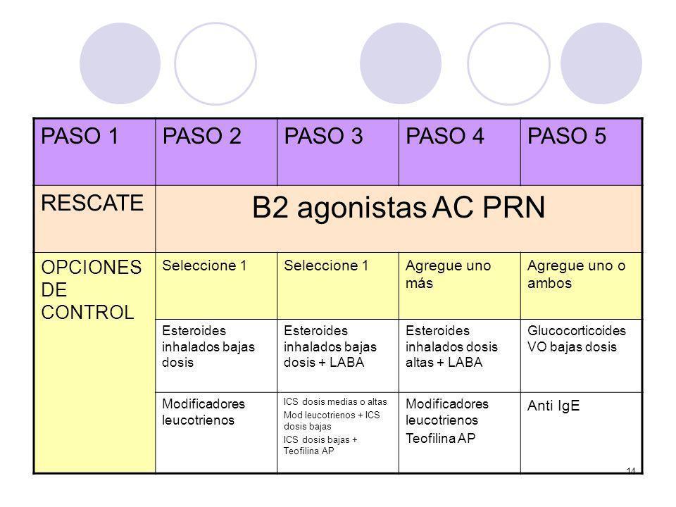 14 PASO 1PASO 2PASO 3PASO 4PASO 5 RESCATE Β2 agonistas AC PRN OPCIONES DE CONTROL Seleccione 1 Agregue uno más Agregue uno o ambos Esteroides inhalado
