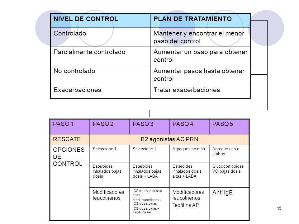 15 NIVEL DE CONTROLPLAN DE TRATAMIENTO ControladoMantener y encontrar el menor paso del control Parcialmente controladoAumentar un paso para obtener c