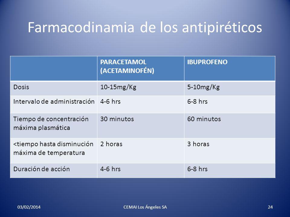 Farmacodinamia de los antipiréticos PARACETAMOL (ACETAMINOFÉN) IBUPROFENO Dosis10-15mg/Kg5-10mg/Kg Intervalo de administración4-6 hrs6-8 hrs Tiempo de