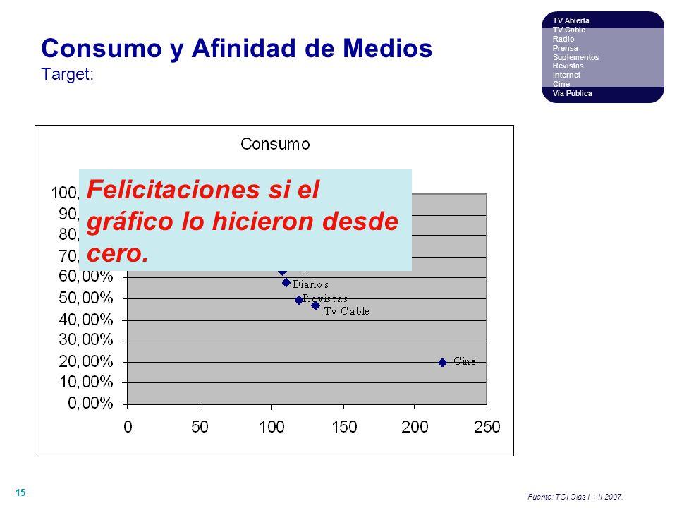 15 TV Abierta TV Cable Radio Prensa Suplementos Revistas Internet Cine Vía Pública Consumo y Afinidad de Medios Target: Fuente: TGI Olas I + II 2007.