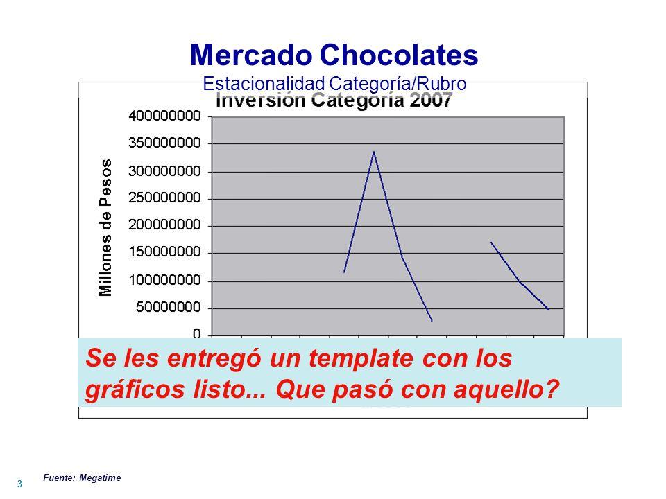 44 Mercado Chocolates Estacionalidad Rubro por marca Fuente: Megatime Comentarios: La inversión tiende a aumentar en época de invierno.