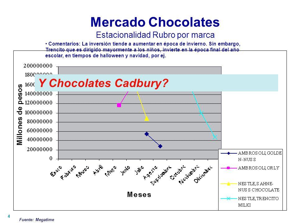 55 Mercado Chocolates SOI / SOV Se puede observar como a pesar de invertir harto, Sanhe Nuss y Golden Nuss logran menos GRPs en relación al resto de marcas debido a que la inversión es en programas más caros y de publico más ABC1 C2 $ 940.893.630,5GRPs 30 36893 Bien la relación.