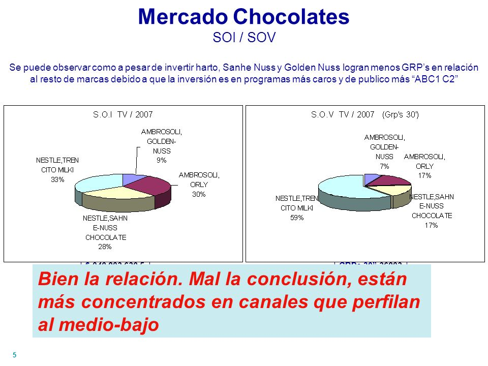55 Mercado Chocolates SOI / SOV Se puede observar como a pesar de invertir harto, Sanhe Nuss y Golden Nuss logran menos GRPs en relación al resto de m