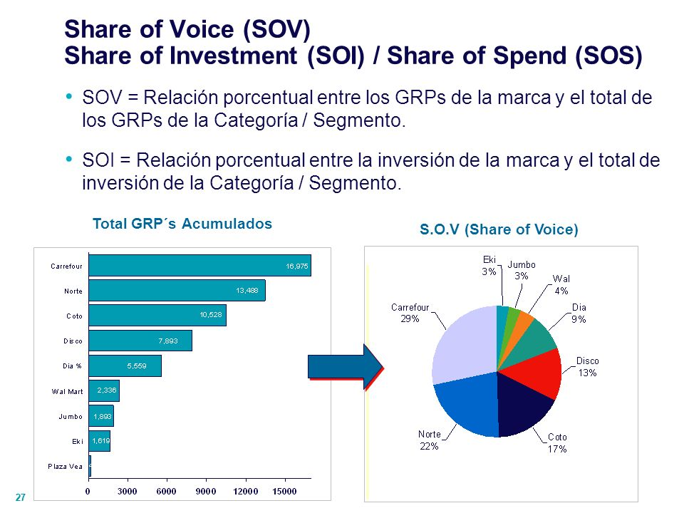27 Share of Voice (SOV) Share of Investment (SOI) / Share of Spend (SOS) Total GRP´s Acumulados S.O.V (Share of Voice) SOV = Relación porcentual entre