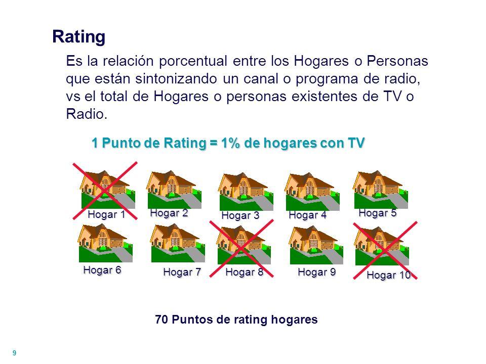 10 Rating Hogar / Target Universos 5 Hogares 16 Personas Rating Hogar : 4 / 5 = 80% Rating Personas : 11 / 16 = 69%