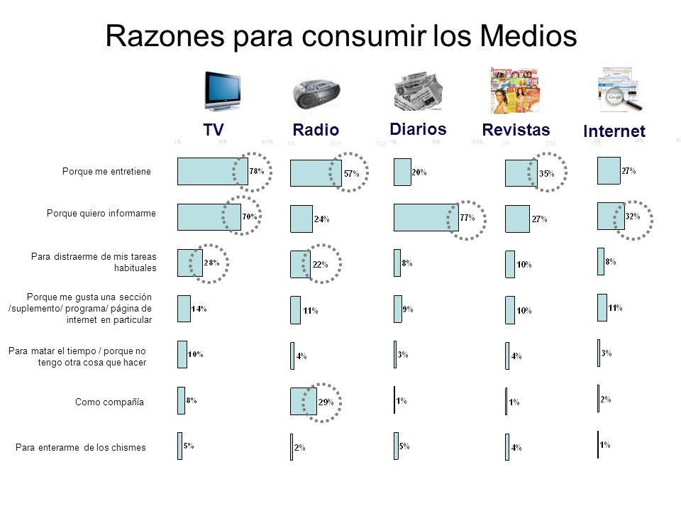 Cobertura: Prensa puede actuar como soporte a la cobertura inicial de una campaña La Cuarta + Publimetro + Mercurio = 30% Reach Algunos usos estratégicos de Prensa