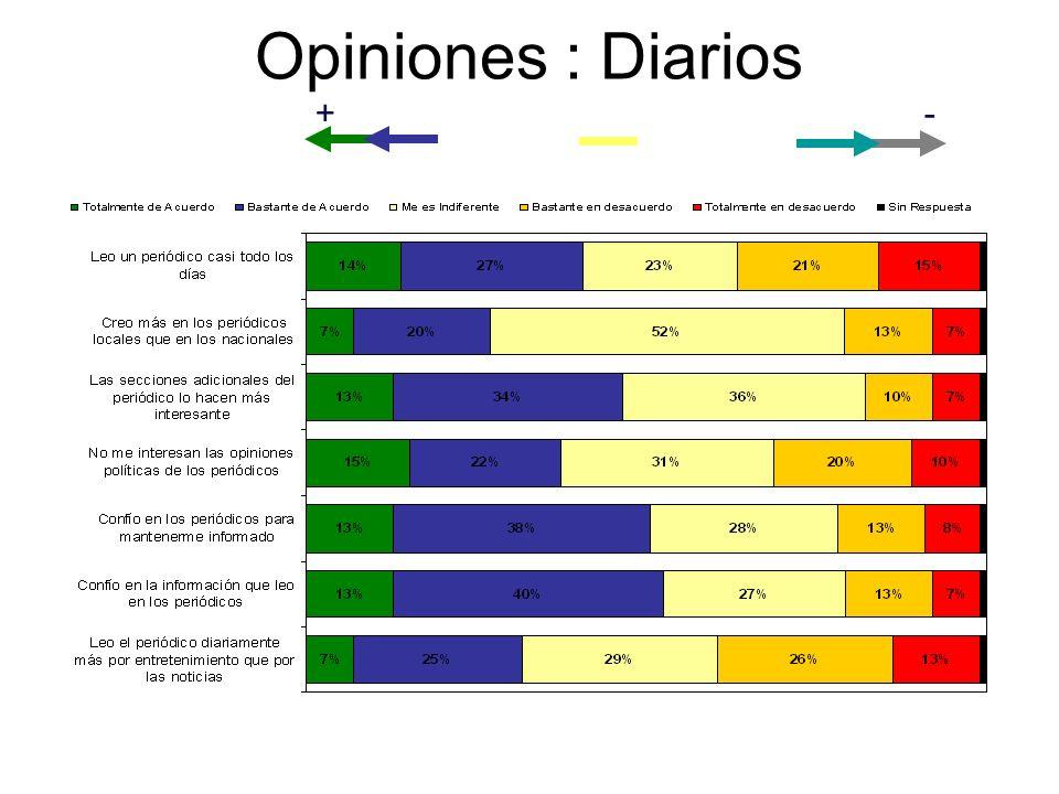 Opiniones : Diarios +-