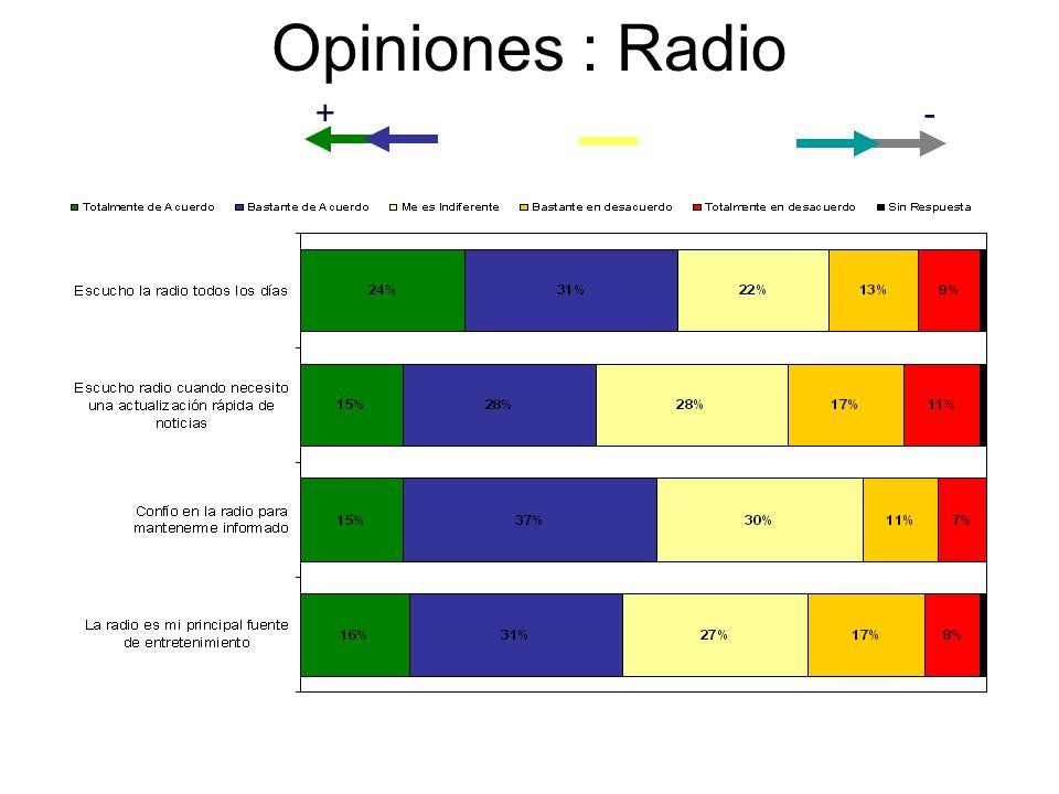 Opiniones : Radio +-