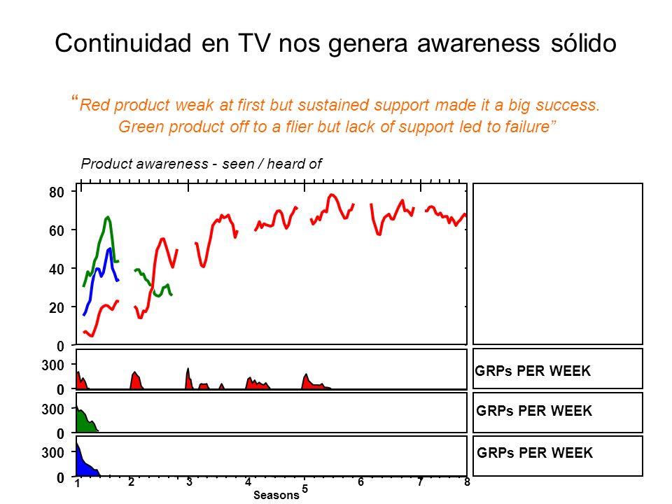 1 234 5 678 Seasons Global case study database 0 20 40 60 80 Product awareness - seen / heard of GRPs PER WEEK 0 300 0 0 0 0 0 GRPs PER WEEK Red produ