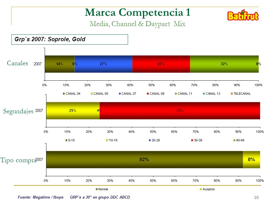 10 Marca Competencia 1 Media, Channel & Daypart Mix Canales Grp`s 2007: Soprole, Gold Fuente: Megatime / Ibope GRP´s a 30 en grupo DDC ABCD Segundajes