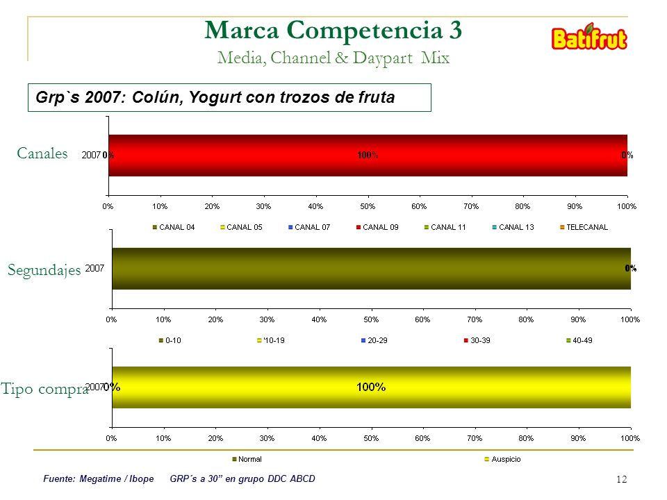 12 Marca Competencia 3 Media, Channel & Daypart Mix Canales Grp`s 2007: Colún, Yogurt con trozos de fruta Fuente: Megatime / Ibope GRP´s a 30 en grupo DDC ABCD Segundajes Tipo compra