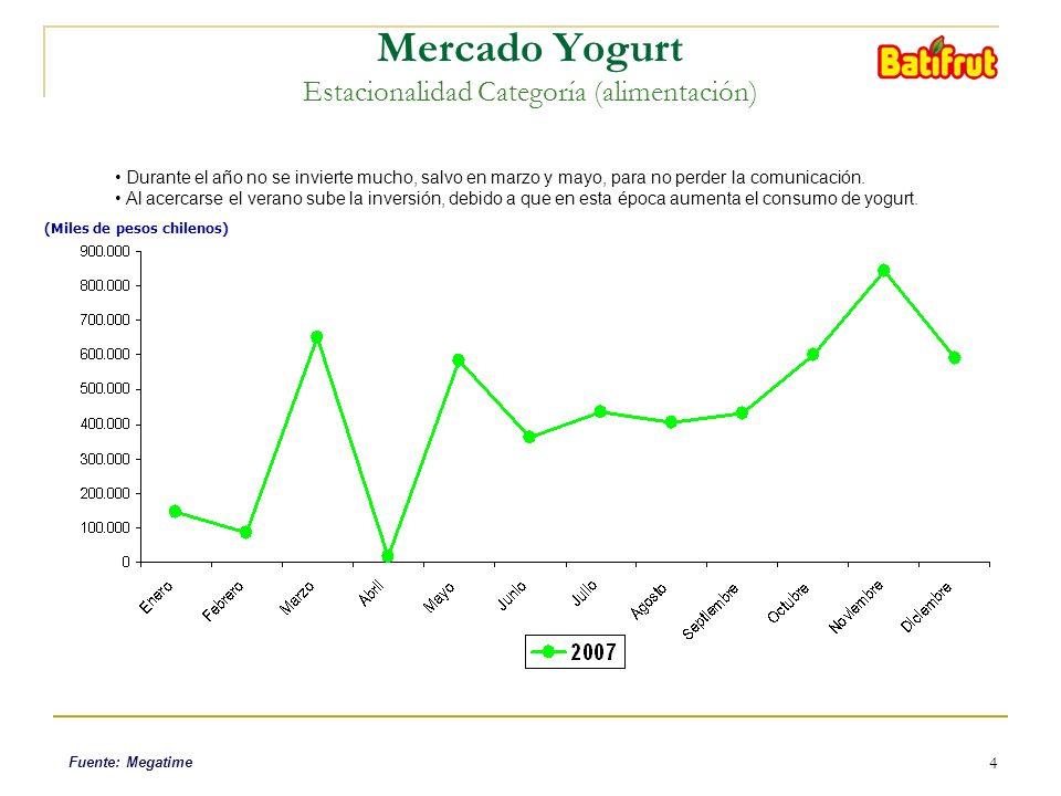 4 (Miles de pesos chilenos) Mercado Yogurt Estacionalidad Categoría (alimentación) Durante el año no se invierte mucho, salvo en marzo y mayo, para no perder la comunicación.