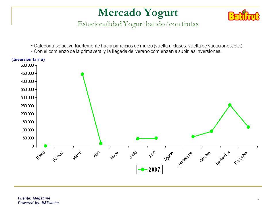 5 (Inversión tarifa) Mercado Yogurt Estacionalidad Yogurt batido/con frutas Categoría se activa fuertemente hacia principios de marzo (vuelta a clases, vuelta de vacaciones, etc.) Con el comienzo de la primavera, y la llegada del verano comienzan a subir las inversiones.