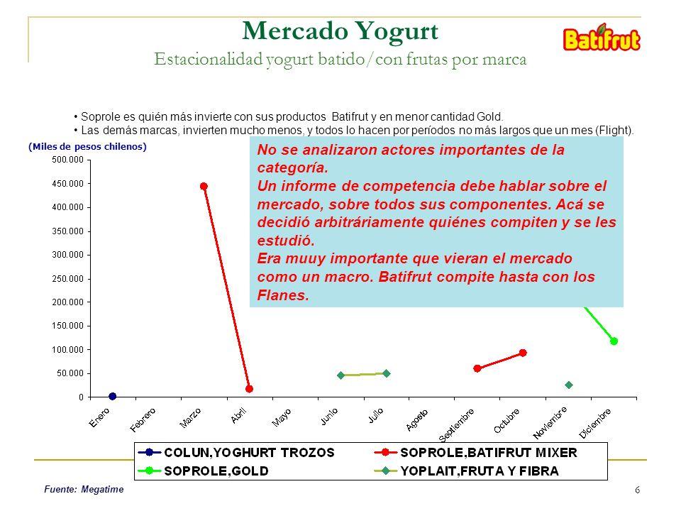 6 (Miles de pesos chilenos) Mercado Yogurt Estacionalidad yogurt batido/con frutas por marca Soprole es quién más invierte con sus productos Batifrut y en menor cantidad Gold.