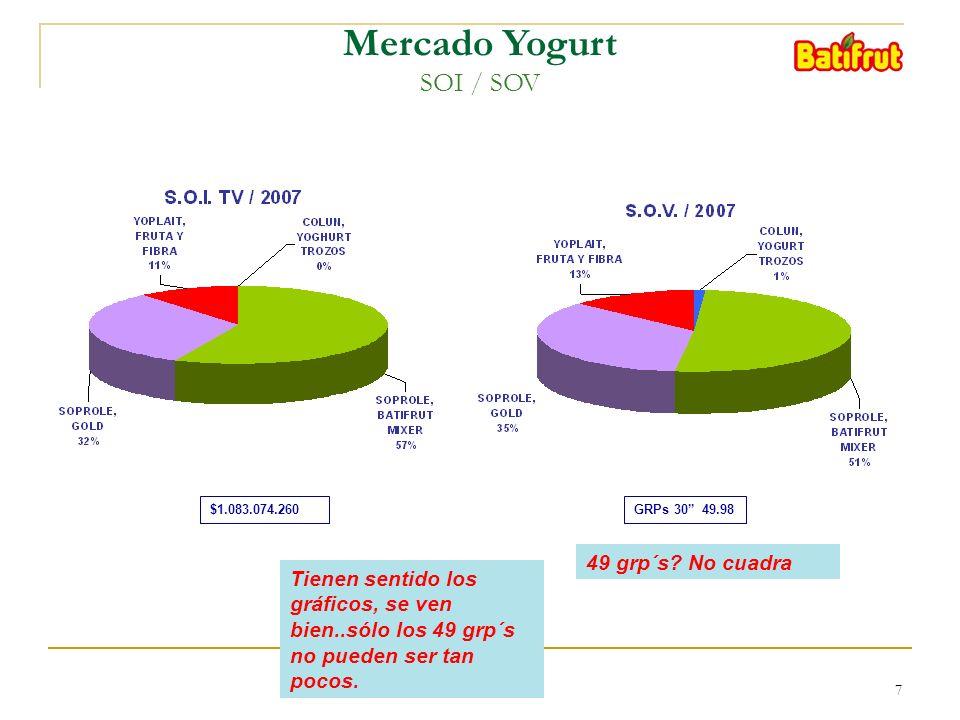 7 Mercado Yogurt SOI / SOV $1.083.074.260GRPs 30 49.98 49 grp´s? No cuadra Tienen sentido los gráficos, se ven bien..sólo los 49 grp´s no pueden ser t