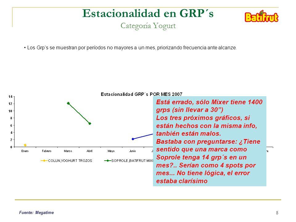 8 Estacionalidad en GRP´s Categoría Yogurt Los Grps se muestran por períodos no mayores a un mes, priorizando frecuencia ante alcanze. Fuente: Megatim