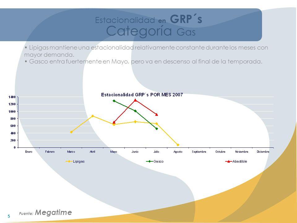 55 Estacionalidad en GRP´s Lipigas mantiene una estacionalidad relativamente constante durante los meses con mayor demanda.