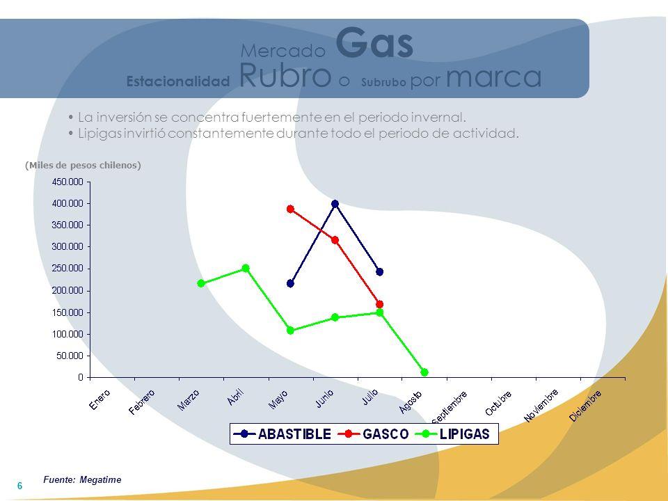 66 (Miles de pesos chilenos) Estacionalidad Rubro o Subrubo por marca La inversión se concentra fuertemente en el periodo invernal. Lipigas invirtió c